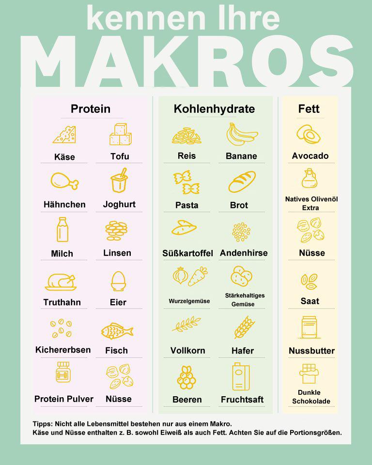 Nicht alle Lebensmittel bestehen nur aus einem Makronährstoff, z. B. enthalten Käse und Nüsse sowohl Eiweiß als auch Fett. Achten Sie auf die Portionsgrößen.